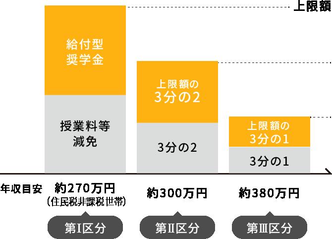 世帯年収に応じた支援額
